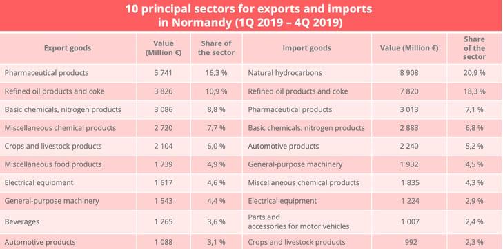 normandy_import_export_sectors