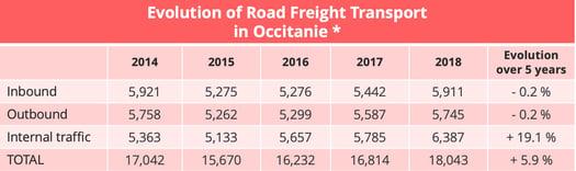 occitanie-road-freight-evolution