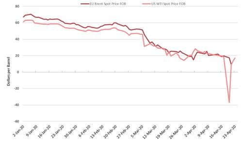 oil-price-evolution