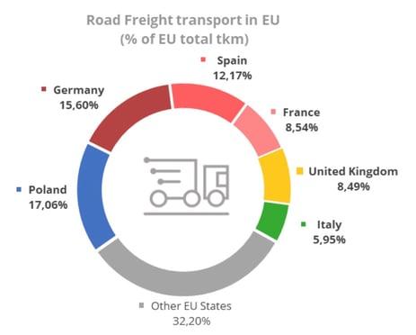poland-road-freight-statistics