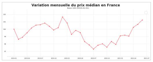 prix_transport_routier_france_juin_2021
