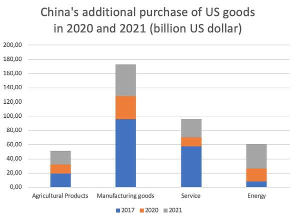 purchase-us-goods-en