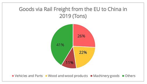 railway-chine-europe-per-goods