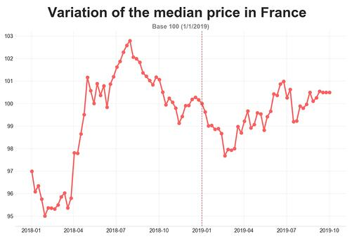 road_transport_price_France_september_2019