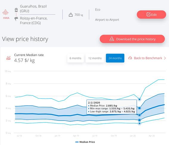 saopaulo-cdg-airfreight-rates