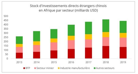 stocks_ide_chinois_afrique