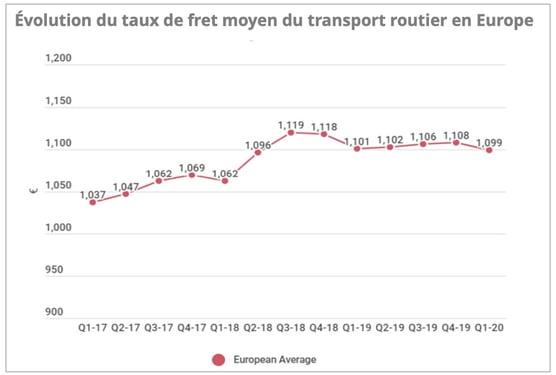 taux-de-fret-routier-t1-2020
