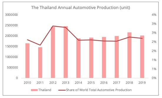 thailand_automotive_production