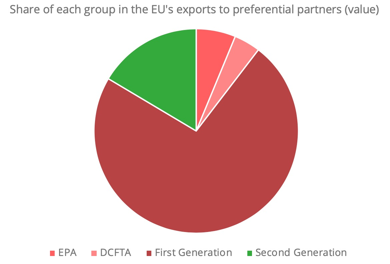FTA-UE-share