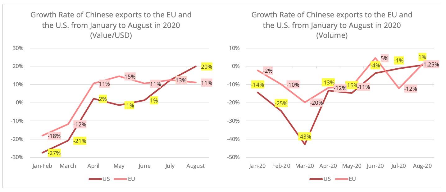 china_eu_exports