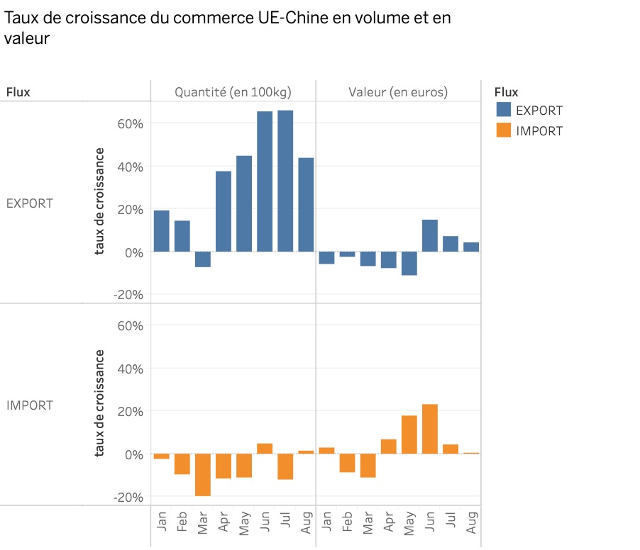croissance_commerce_ue_Chine