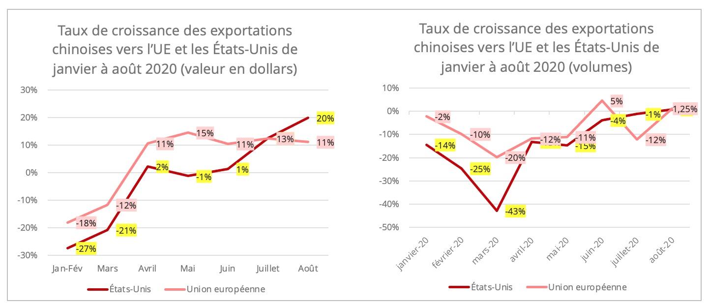 croissance_exportations_chinoises_ue_usa