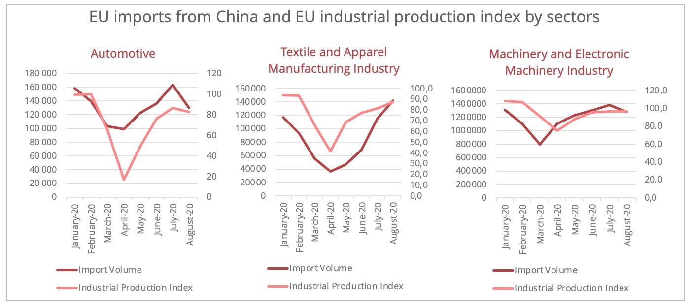 eu_china_imports_sectors