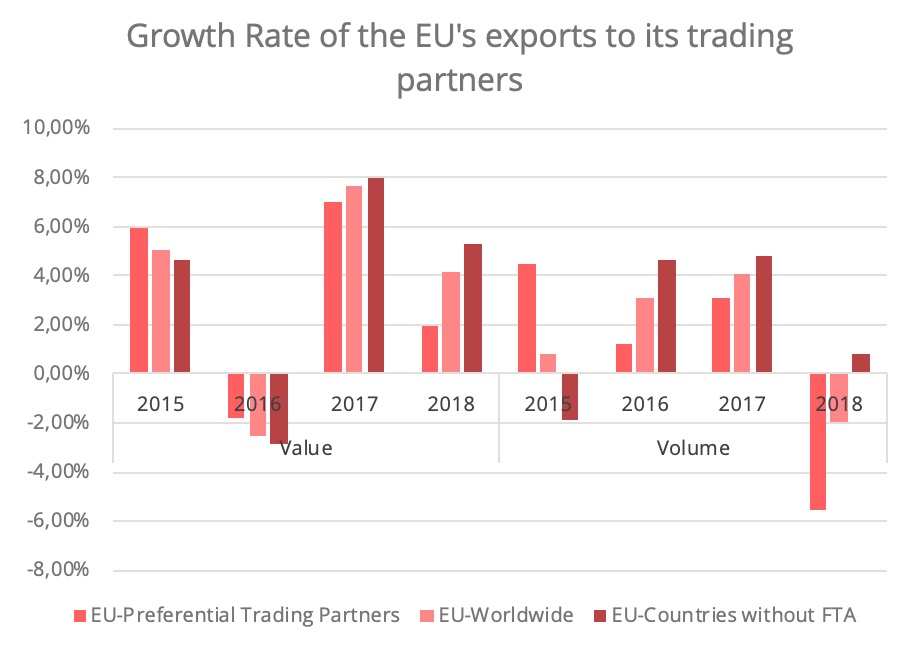 fta-eu-growrh-rate-trading-partners