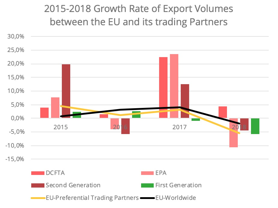 fta-eu-growth_export-volumes