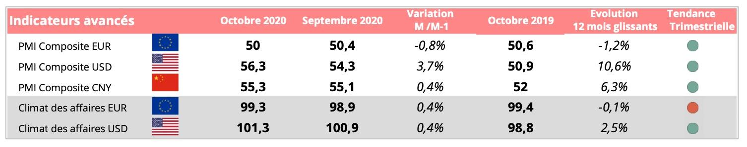indices_economiques_mondiaux_novembre_2020