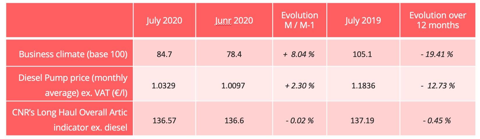 economical_conjoncture_july_2020