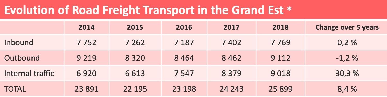 grand_est_road_freight_statistics-1