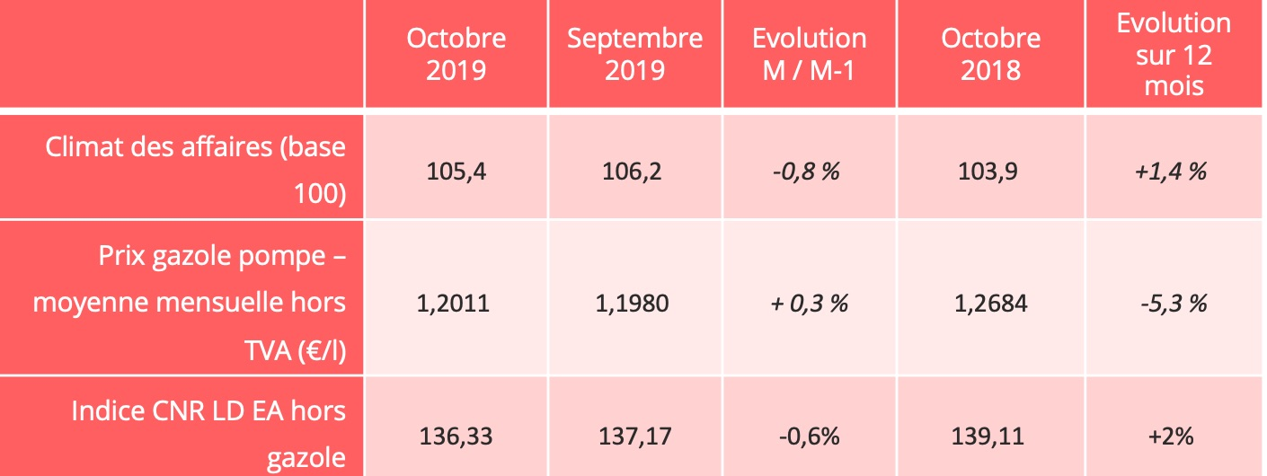 route_indicateurs_octobre_2019